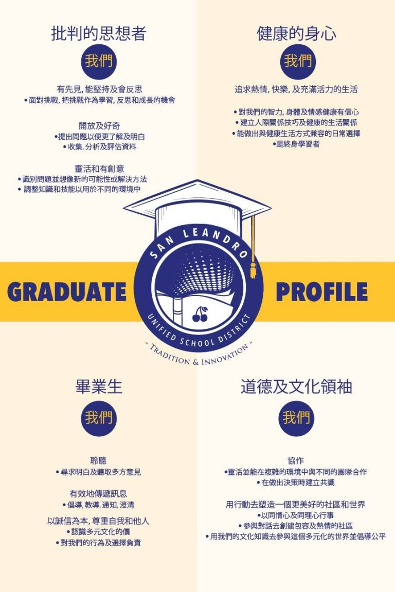 Graduate Profile chinese