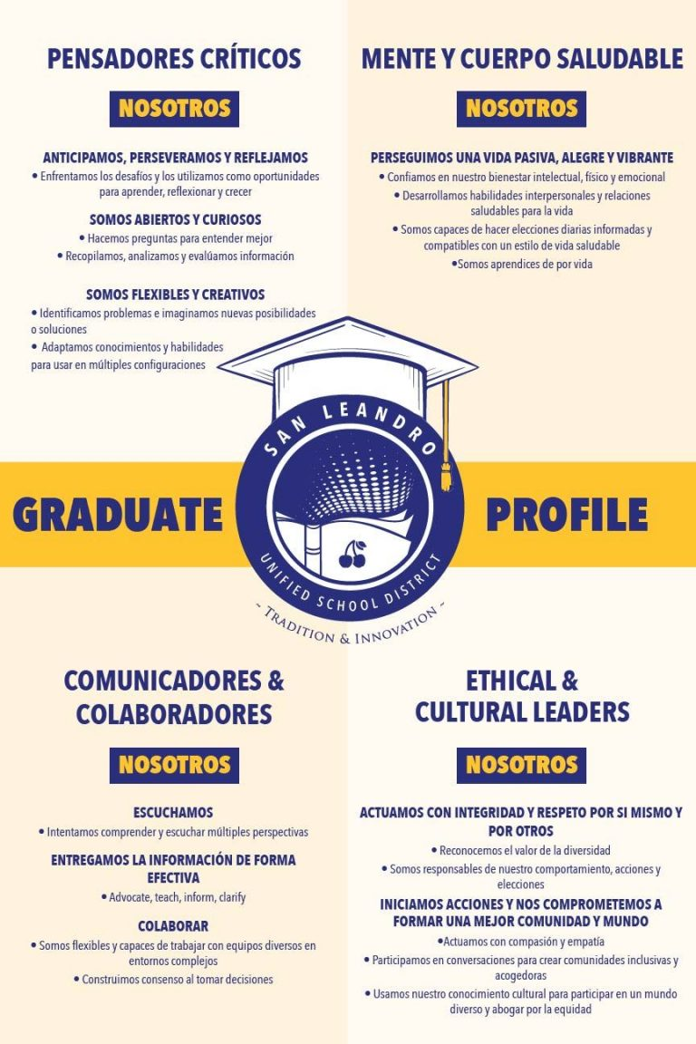 Graduate Profile spanish