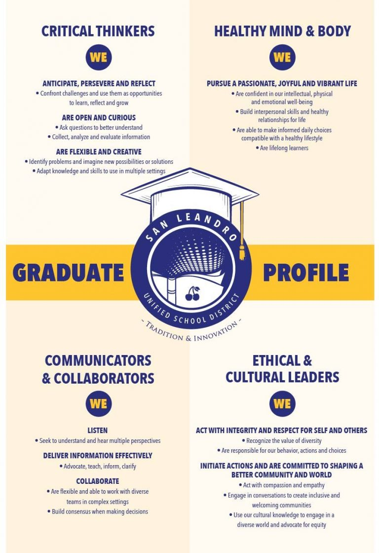 SLUSD Graduate Profile English